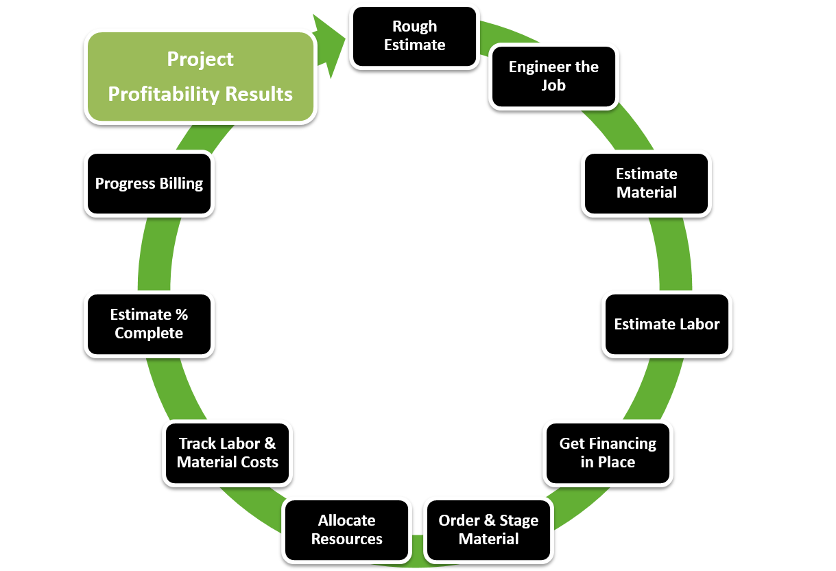 Close the Profitability Loop in Your Job Costing Process